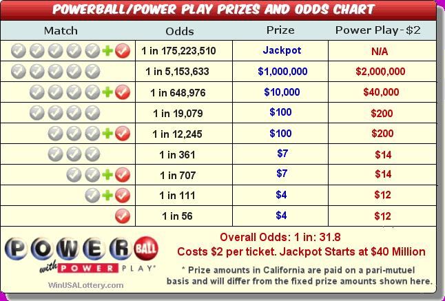 Florida cash 3 prizes
